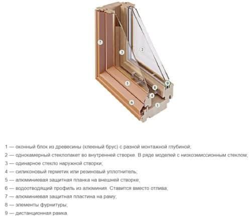конструкция финского окна